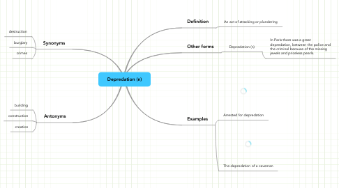 Mind Map: Depredation (n)