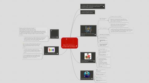 Mind Map: Web 2.0: actitud y no precisamente tecnologia.