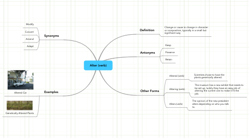 Mind Map: Alter (verb)