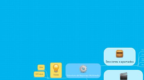 Mind Map: Estructura del Reportaje Multimedia