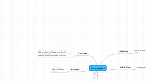 Mind Map: Prominent (adj.)