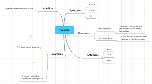 Mind Map: venerate