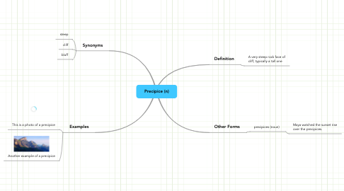 Mind Map: Precipice (n)
