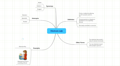 Mind Map: Obstinate (adj)