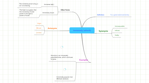 Mind Map: Immensely (adverb)
