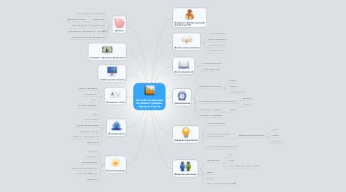 Mind Map: Способы повышения конверсии трафика, Каримов Сергей