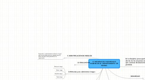 Mind Map: 1.5 MEDIDAS DE SEGURIDAD EHIGIENE EN EL DEPARTAMENTO DEVENTAS