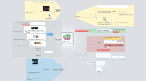 Mind Map: The Rocky Mountain