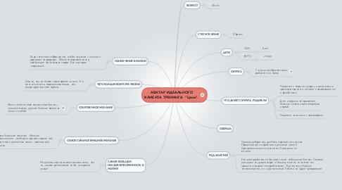 "Mind Map: АВАТАР ИДЕАЛЬНОГО КЛИЕНТА ТРЕНИНГА  ""Цель""."