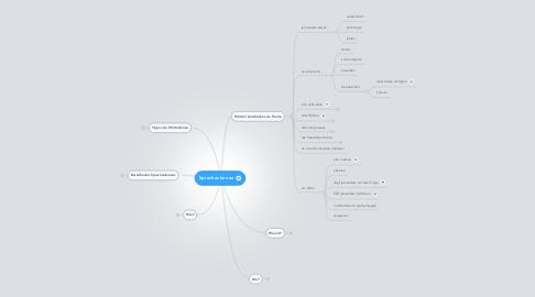 Mind Map: Sprachenlernen