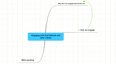 Mind Map: Engaging with God (Hannah and Alex's ideas)