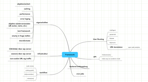 Mind Map: Framework