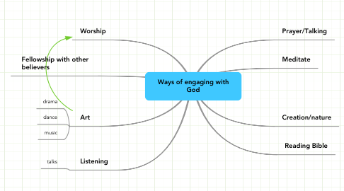 Mind Map: Ways of engaging with God