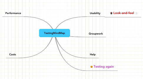 Mind Map: TestingMindMap