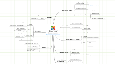Mind Map: Curso de Joomla!