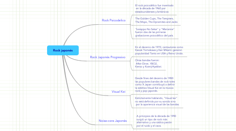 Mind Map: Rock japonés