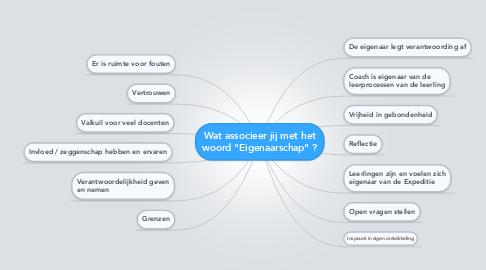 """Mind Map: Wat associeer jij met het woord """"Eigenaarschap"""" ?"""