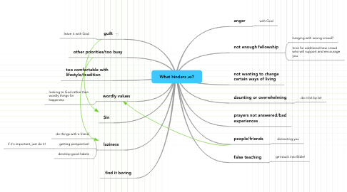 Mind Map: What hinders us?