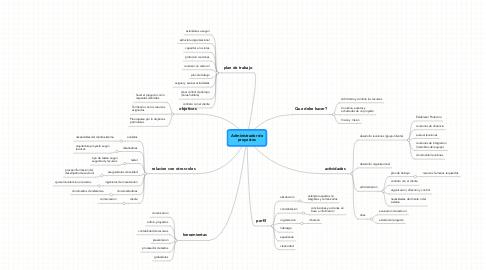 Mind Map: Administrador de proyectos