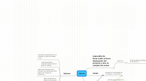 Mind Map: cliente