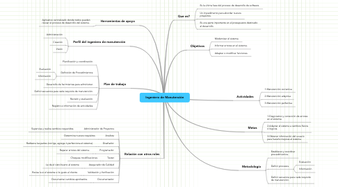 Mind Map: Ingeniero de Manutención