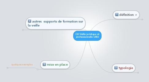 Mind Map: C2i Veille juridique etprofessionnelle UBO