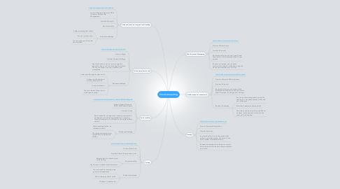 Mind Map: Cloud-computing