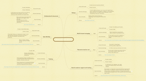 Mind Map: WindowsPlast ICT 2014