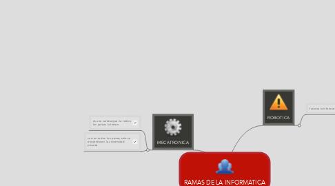 Mind Map: RAMAS DE LA INFORMATICA
