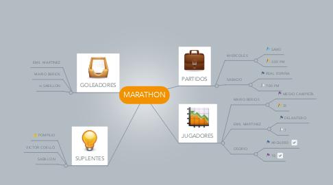 Mind Map: MARATHON
