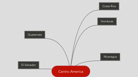 Mind Map: Centro America