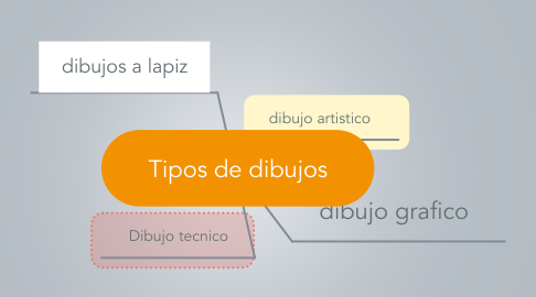 Mind Map: Tipos de dibujos
