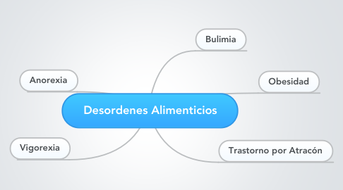 Mind Map: Desordenes Alimenticios