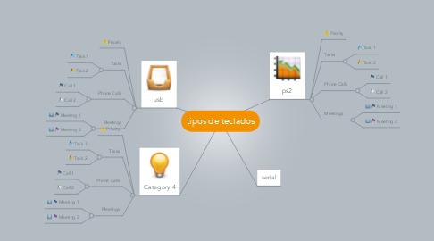 Mind Map: tipos de teclados