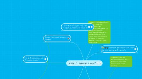 "Mind Map: Проект ""Плавали, знаем!"""