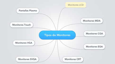 Mind Map: Tipos de Monitores