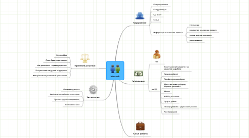 Mind Map: Must ask