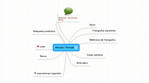 Mind Map: Entrada / Portada