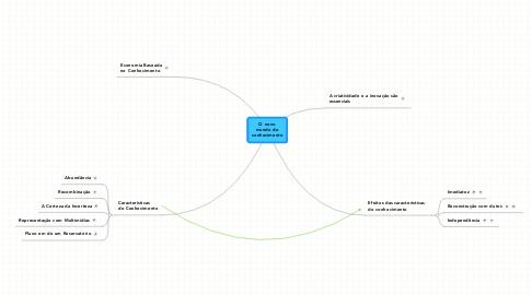 Mind Map: O novomundo doconhecimento