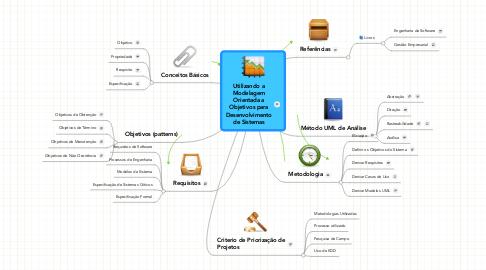 Mind Map: Utilizando aModelagemOrientada aObjetivos paraDesenvolvimentode Sistemas