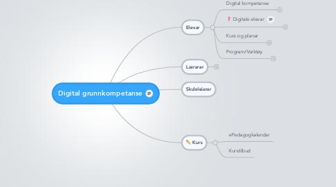 Mind Map: Digital grunnkompetanse