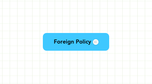 Mind Map: Foreign Policy