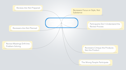 Mind Map: Seven Deadly Sins of Software Reviews