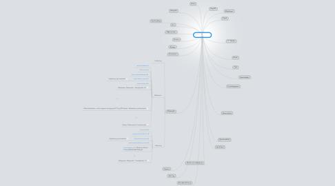 Mind Map: Hjemmesider