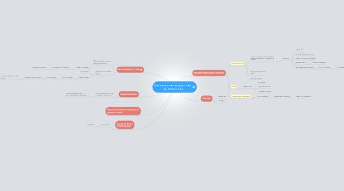 Mind Map: Как меня конвертирует сайт Одноклассники