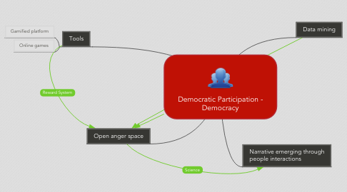Mind Map: Democratic Participation - Democracy