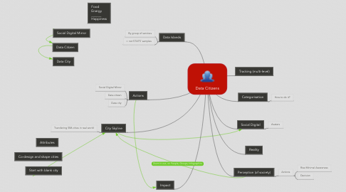 Mind Map: Data Citizens