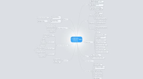 Mind Map: Видеокурс  Интетрет-магазин Joomla 2.5 JoomShoping