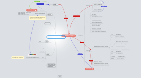 Mind Map: SEGURIDAD INTERNACIONAL