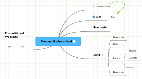 Mind Map: Kommunikationsmittel